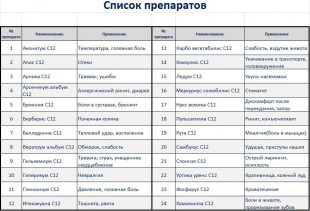 Аптечка гомеопатический набор №24, C12 гранулы